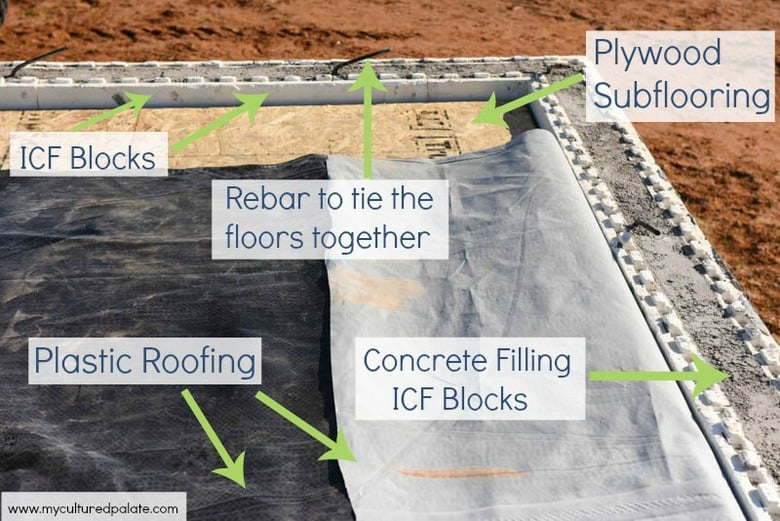 ICF basement expansion roof labelled